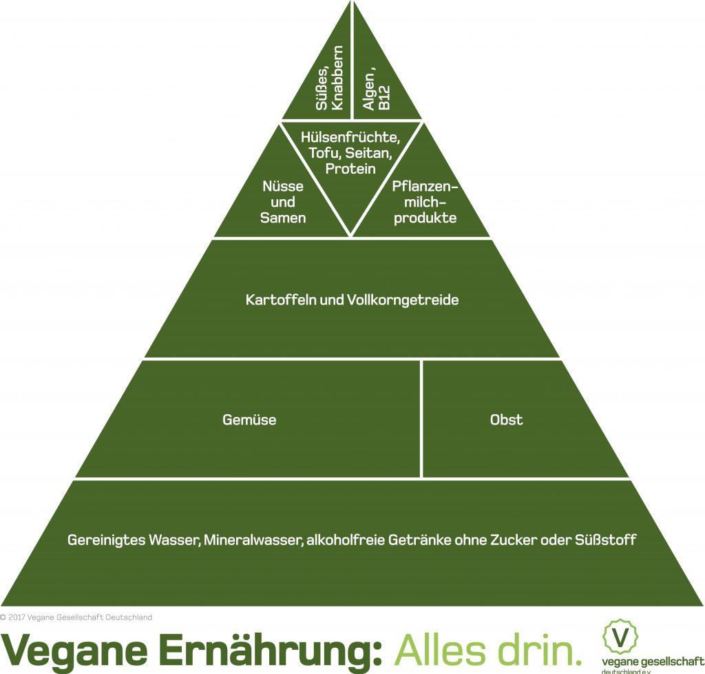 vegane ern hrungspyramide alles drin vegane gesellschaft deutschland e v. Black Bedroom Furniture Sets. Home Design Ideas